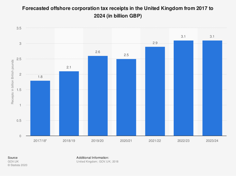 Statistic: Forecasted offshore corporation tax receipts in the United Kingdom from 2017 to 2024 (in billion GBP) | Statista