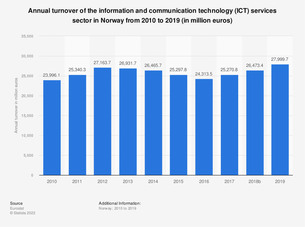 Statistic: Annual turnover of the information and communicationtechnology (ICT) services sector in Norway from 2009 to 2016 (in million euros) | Statista