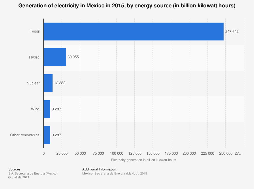 Statistic: Generation of electricity in Mexico in 2015, by energy source (in billion kilowatt hours) | Statista