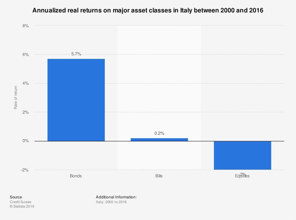 Statistic: Annualized real returns on major asset classes in Italy between 2000 and 2016   Statista