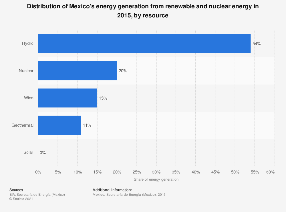 Statistic: Distribution of Mexico's energy generation from renewable and nuclear energy in 2015, by resource | Statista