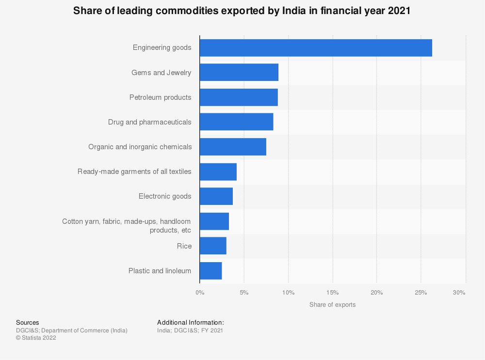 Statistic: Distribution of leading commodities exported by India in financial year 2019 | Statista