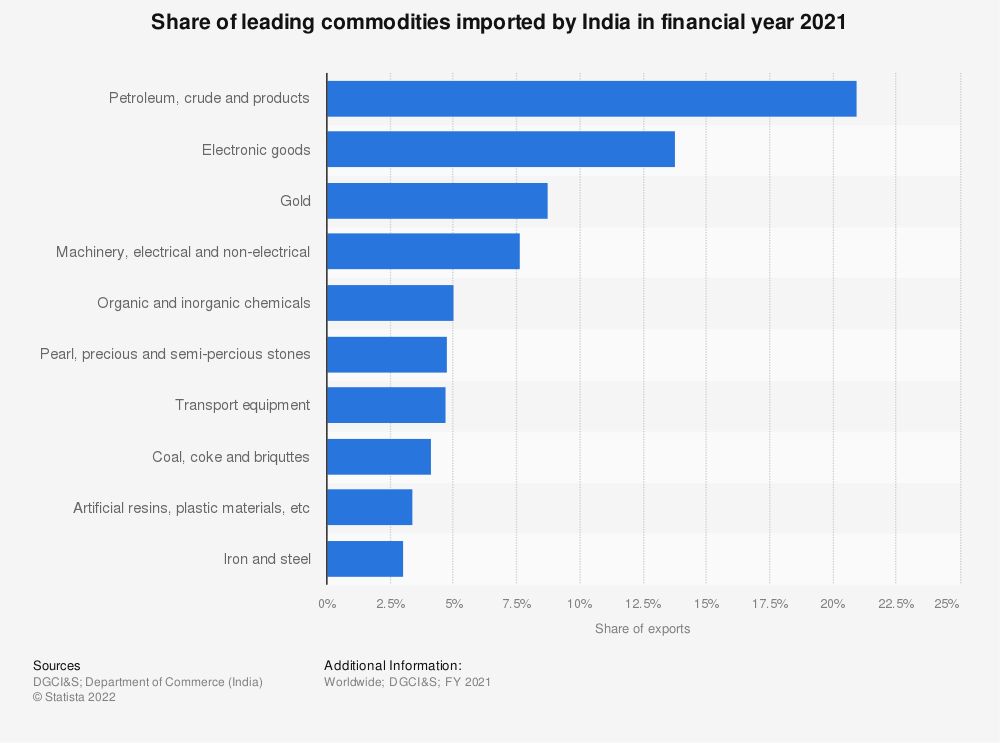 Statistic: Distribution of leading commodities imported by India in financial year 2019 | Statista