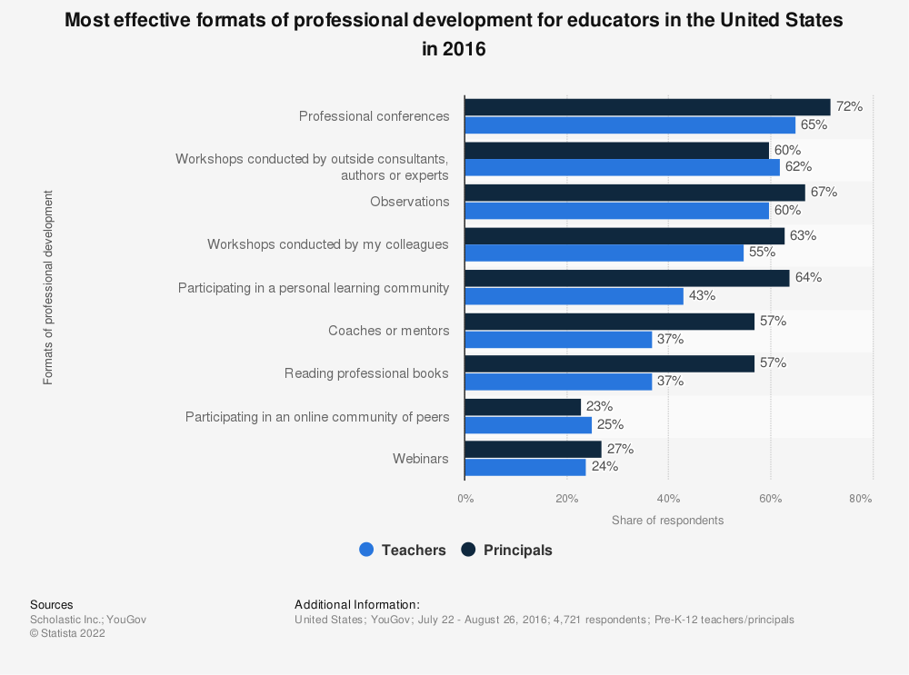 Statistic: Most effective formats of professional development for educators in the United States in 2016 | Statista