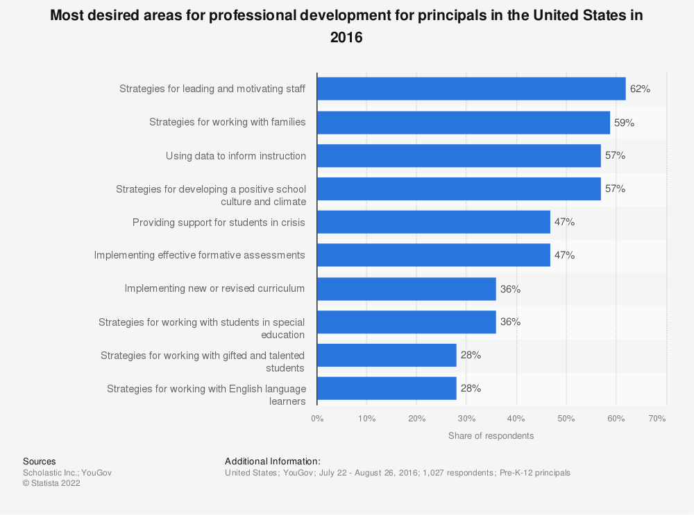 Statistic: Most desired areas for professional development for principals in the United States in 2016 | Statista