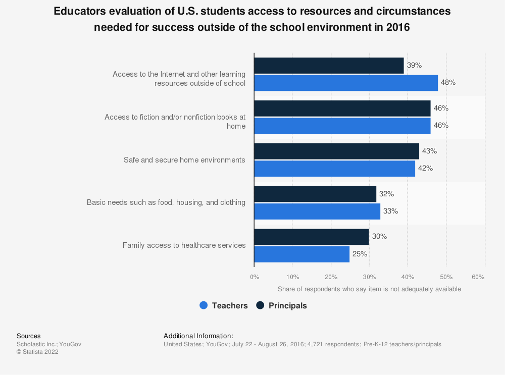 Statistic: Educators evaluation of U.S. students access to resources and circumstances needed for success outside of the school environment in 2016 | Statista