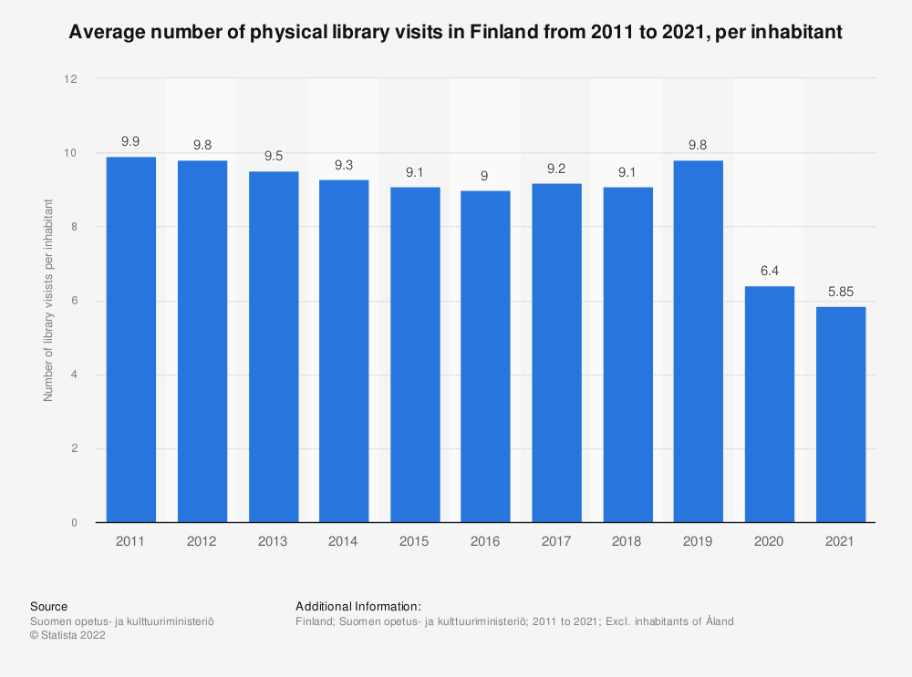 Statistic: Average number of physical library visits in Finland from 2007 to 2017, per inhabitant | Statista