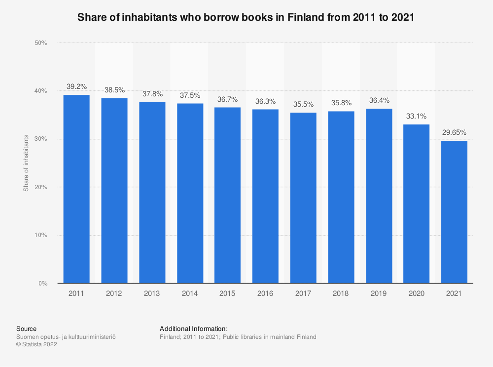Statistic: Share of inhabitants who borrow books in Finland from 2009 to 2019 | Statista