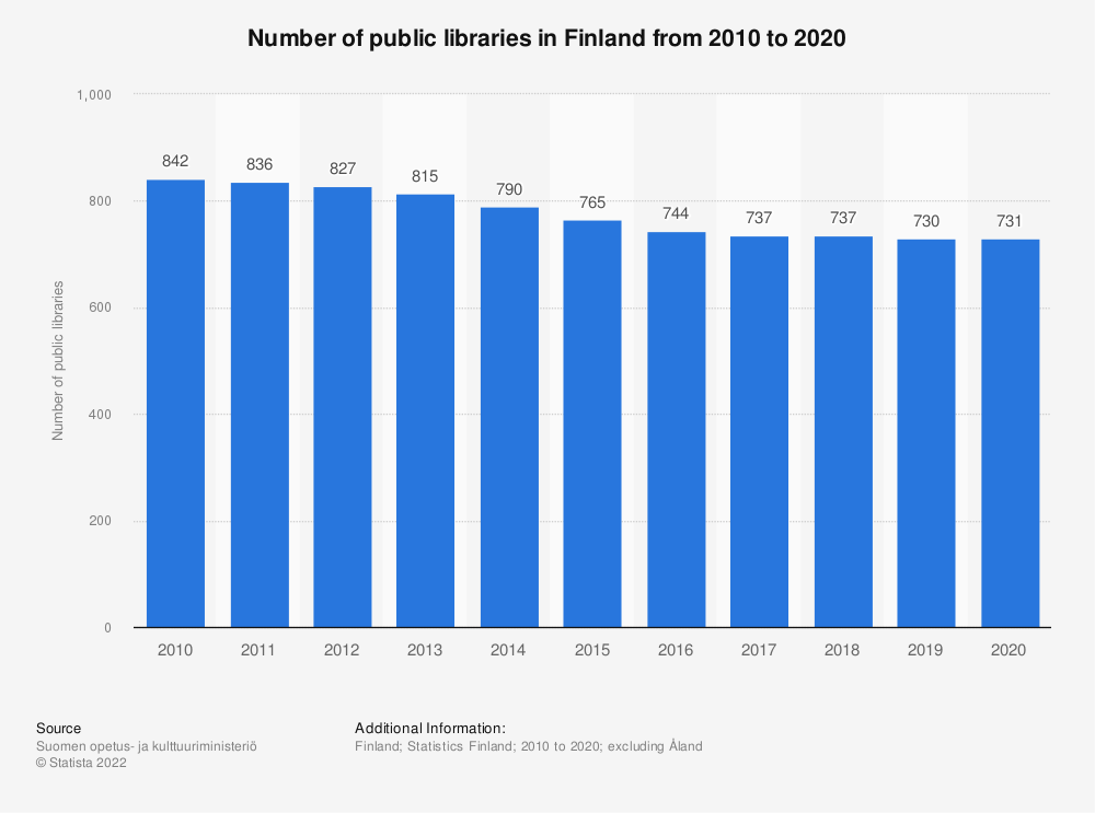 Statistic: Number of public libraries in Finland from 2007 to 2017 | Statista