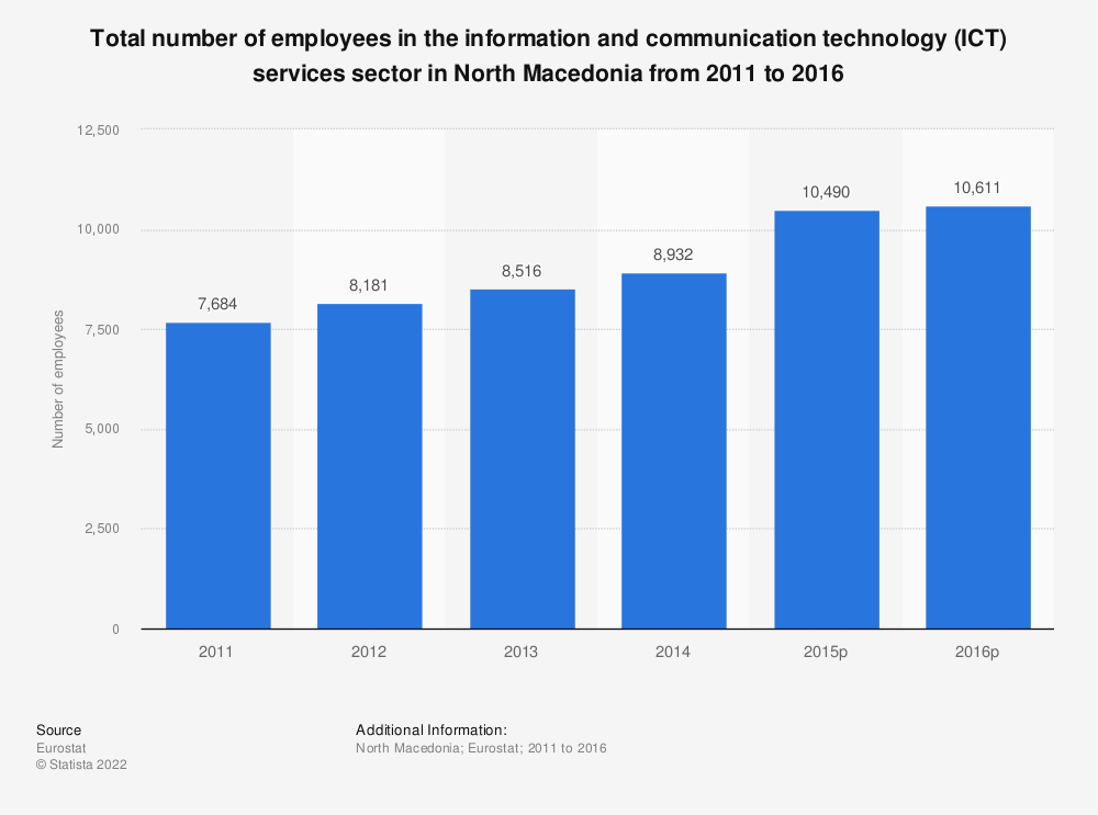 Statistic: Total number of employees in the information and communication technology (ICT) services sector in North Macedonia from 2011 to 2015 | Statista
