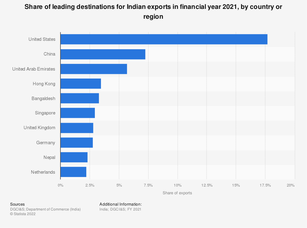 Statistic: Distribution of leading destinations for Indian exports in FY 2019, by country | Statista