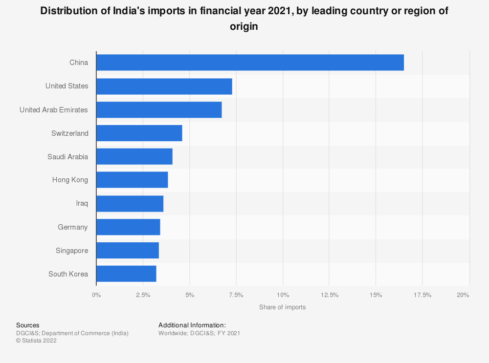 Statistic: Distribution of India's imports in FY 2019, by country of origin | Statista
