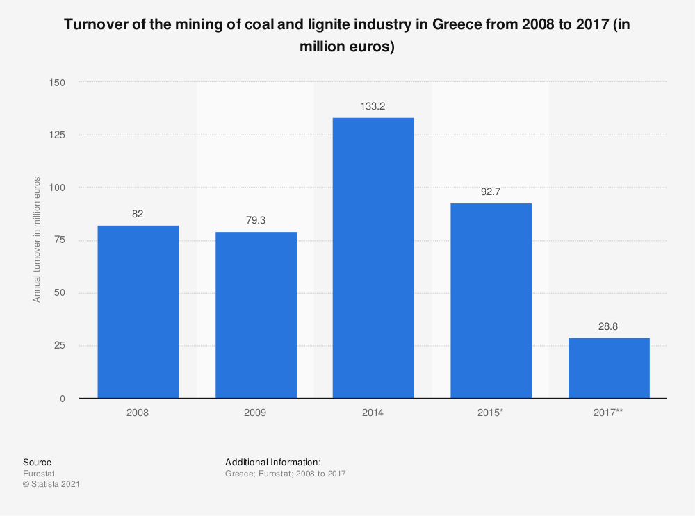 Statistic: Turnover of the mining of coal and lignite industry in Greece from 2008 to 2017 (in million euros) | Statista