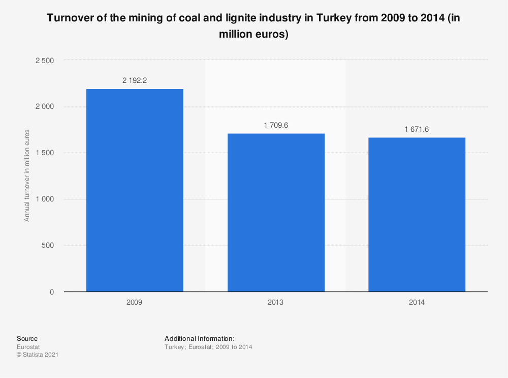 Statistic: Turnover of the mining of coal and lignite industry in Turkey from 2009 to 2014 (in million euros) | Statista