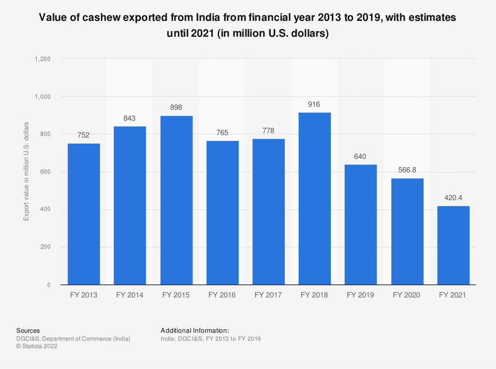Statistic: Value of cashew exported from India from financial year 2013 to 2020 (in million U.S. dollars) | Statista