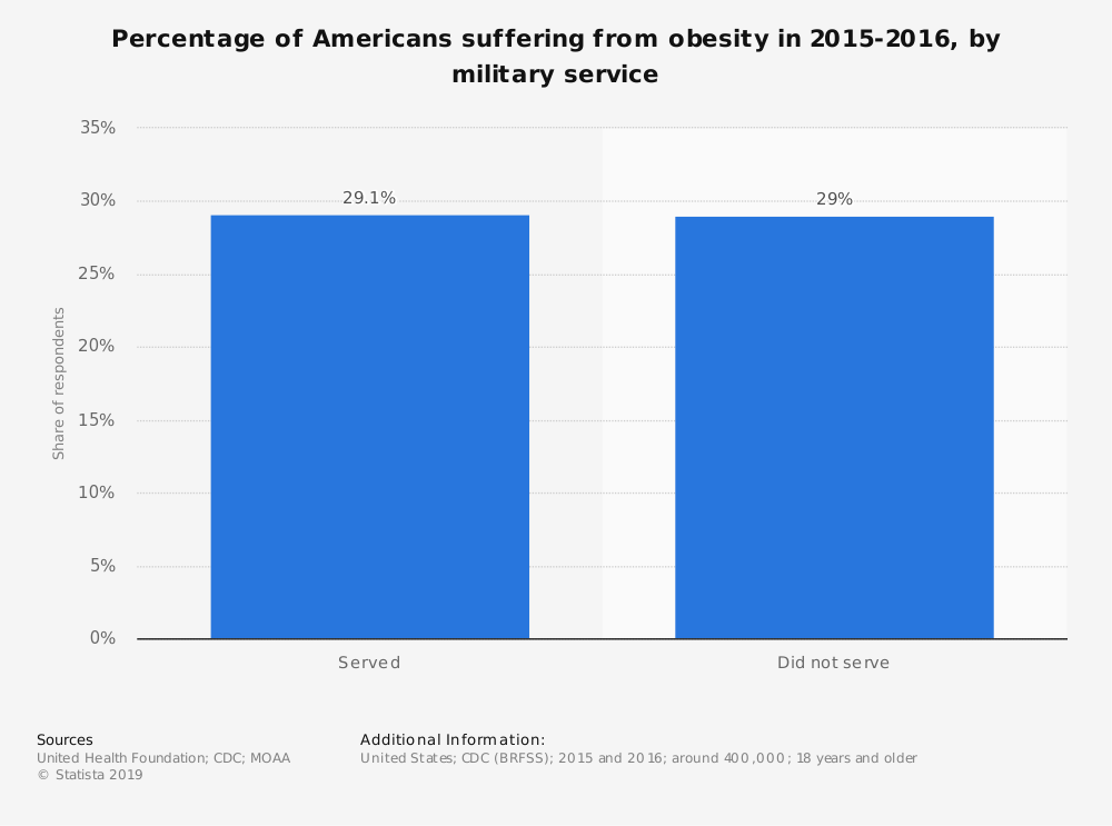 Statistic: Percentage of Americans suffering from obesity in 2015-2016, by military service  | Statista