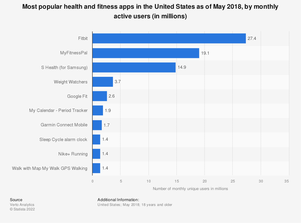 Statistic: Most popular health and fitness apps in the United States as of May 2018, by monthly active users (in millions) | Statista