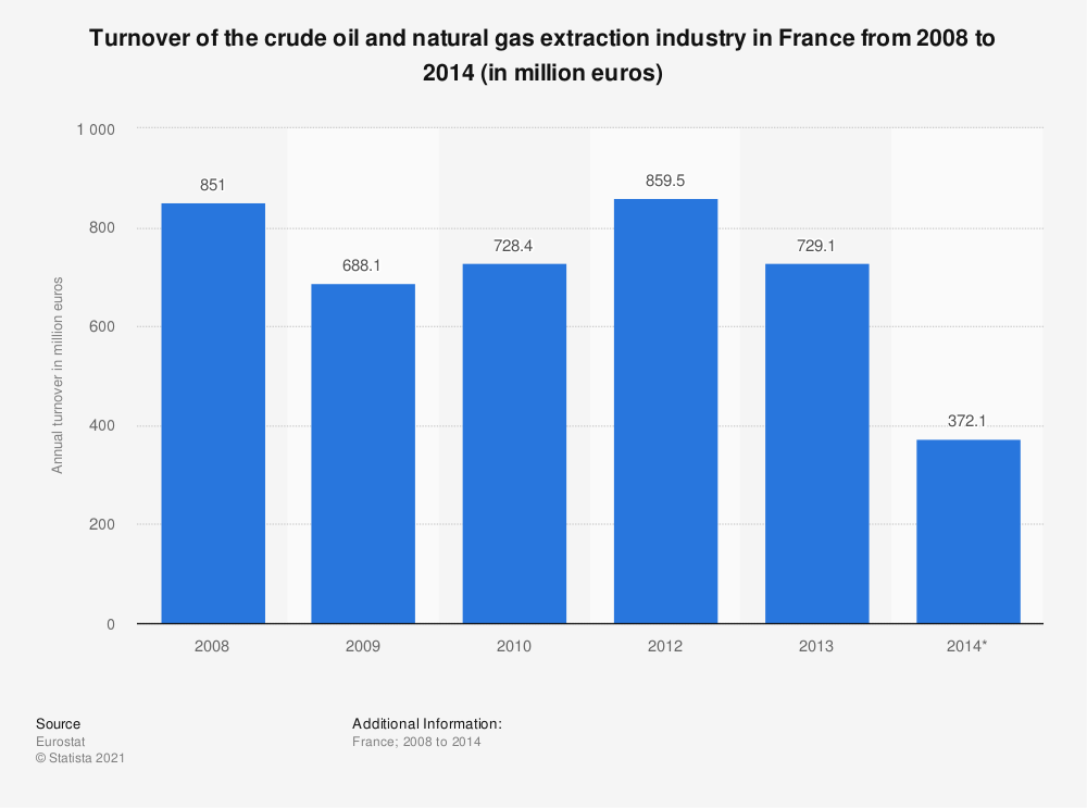 Statistic: Turnover of the crude oil and natural gas extraction industry in France from 2008 to 2014 (in million euros) | Statista