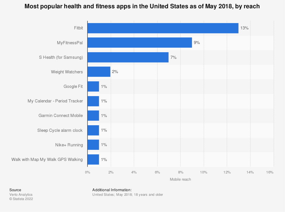 Statistic: Most popular health and fitness apps in the United States as of May 2018, by reach | Statista