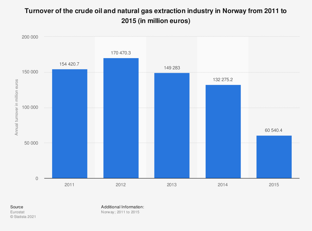 Statistic: Turnover of the crude oil and natural gas extraction industry in Norway from 2011 to 2015 (in million euros) | Statista