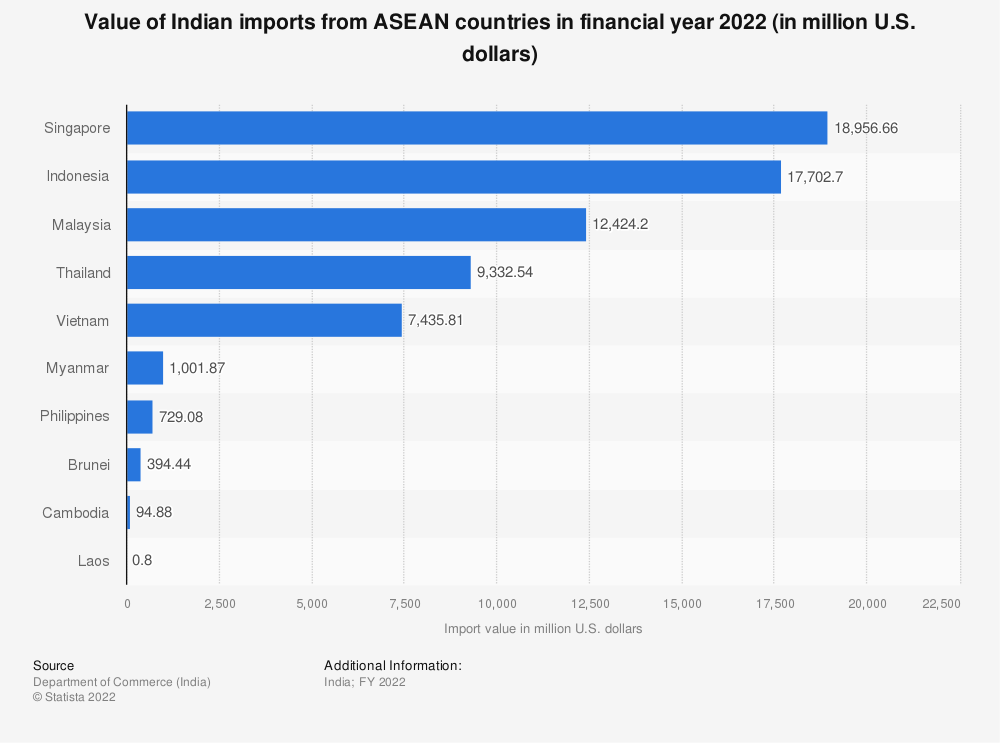 Statistic: Value of Indian imports from ASEAN countries in financial year 2019 (in million U.S. dollars) | Statista