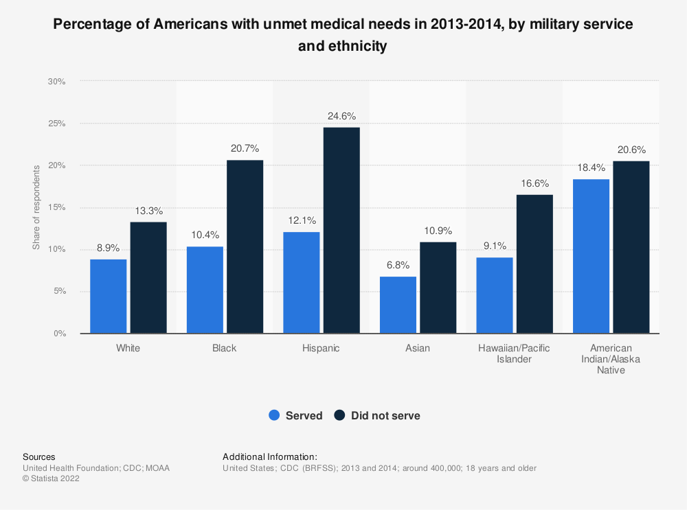 Statistic: Percentage of Americans with unmet medical needs in 2013-2014, by military service and ethnicity | Statista