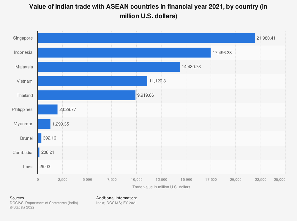 Statistic: Value of Indian trade with ASEAN countries in FY 2019, by country (in million U.S. dollars) | Statista