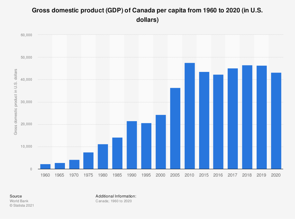 Statistic: Gross domestic product (GDP) of Canada per capita from 1960 to 2018 (in U.S. dollars) | Statista