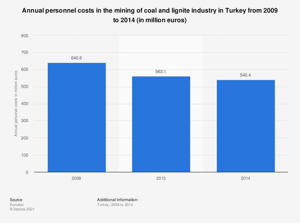Statistic: Annual personnel costs in the mining of coal and lignite industry in Turkey from 2009 to 2014 (in million euros) | Statista