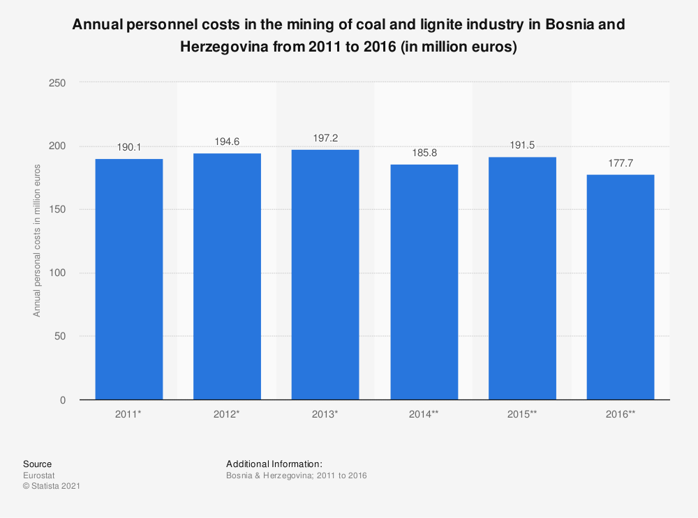 Statistic: Annual personnel costs in the mining of coal and lignite industry in Bosnia and Herzegovina from 2011 to 2016 (in million euros) | Statista