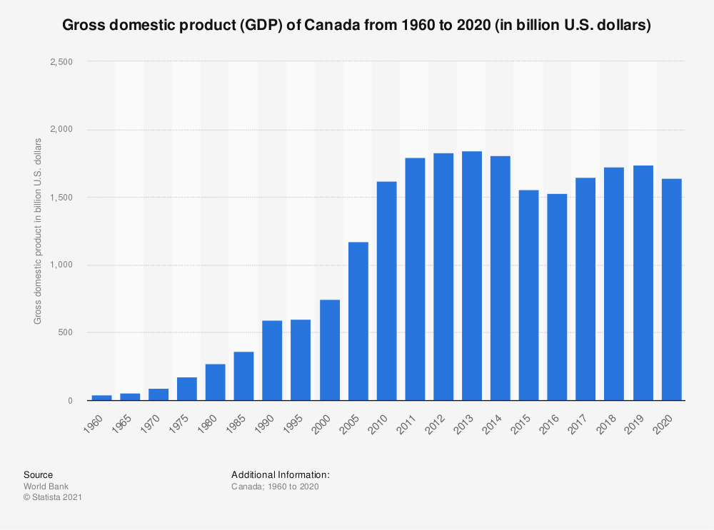 Statistic: Gross domestic product (GDP) of Canada from 1960 to 2018 (in billion U.S. dollars) | Statista
