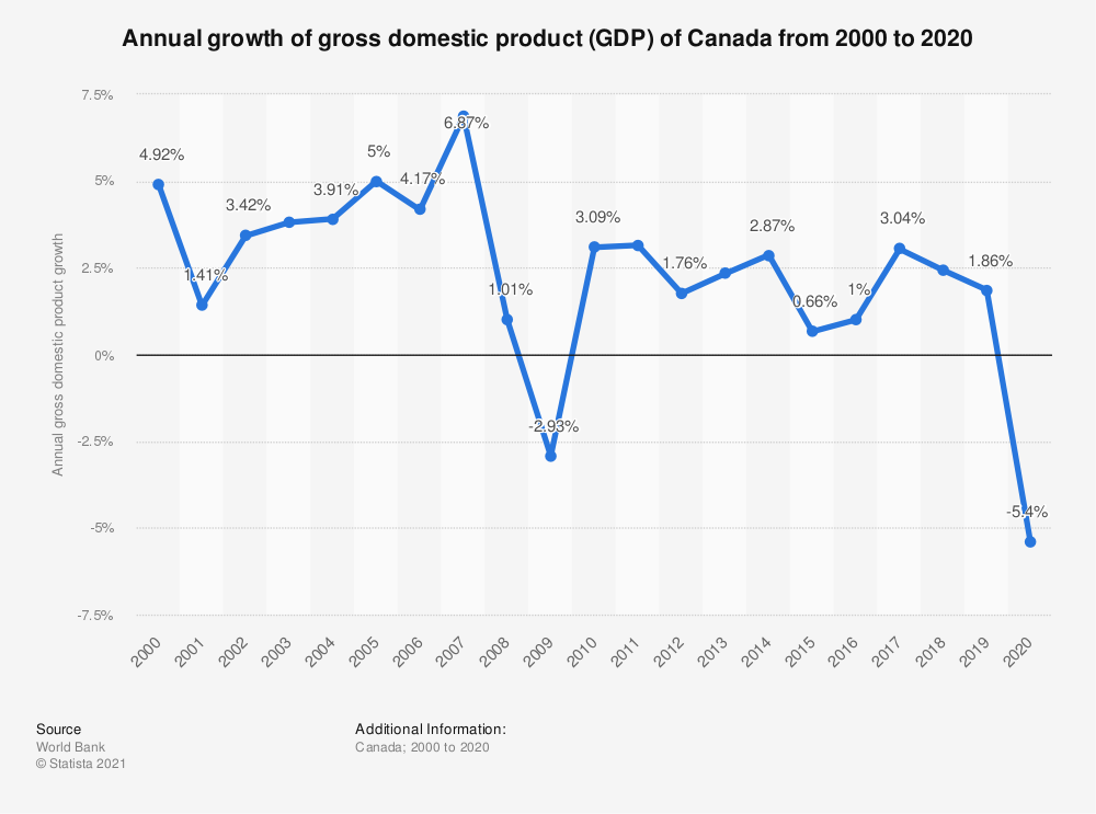 Statistic: Annual growth of gross domestic product (GDP) of Canada from 2000 to 2015 | Statista