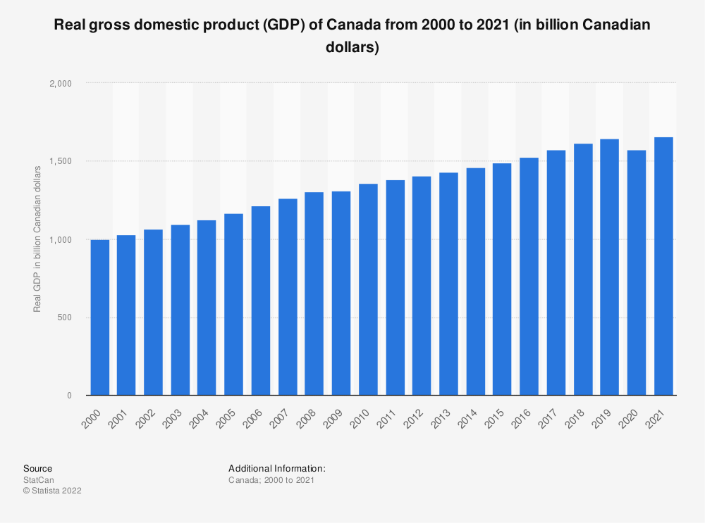 Statistic: Real gross domestic product (GDP) of Canada from 2000 to 2018 (in constant 2012 billion Canadian dollars) | Statista