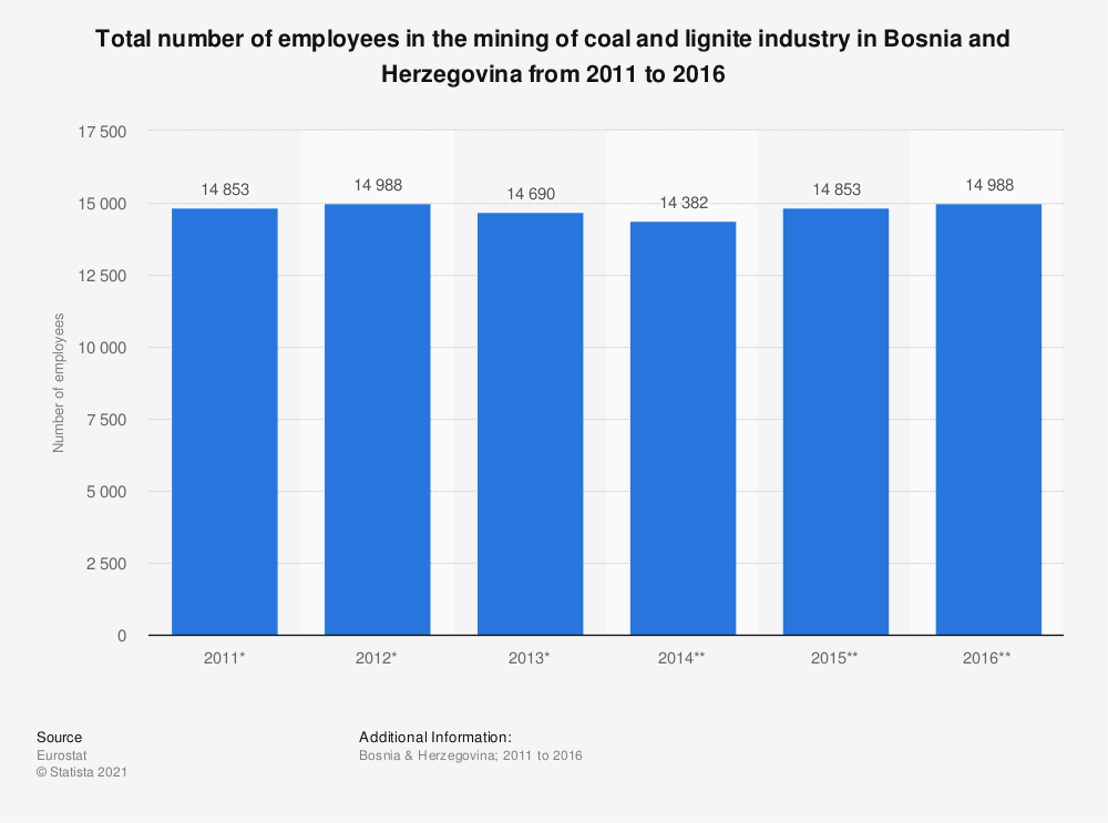 Statistic: Total number of employees in the mining of coal and lignite industry in Bosnia and Herzegovina from 2011 to 2016 | Statista