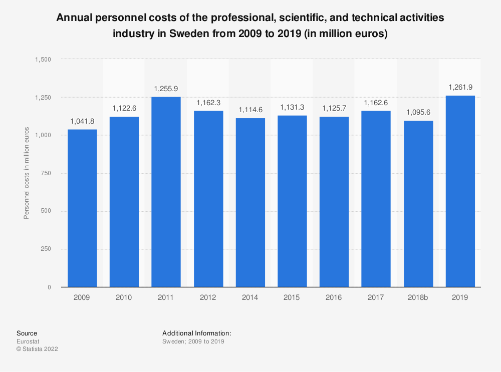 Statistic: Annual personnel costs of the professional, scientific and technical activities industry in Sweden from 2008 to 2016 (in million euros) | Statista