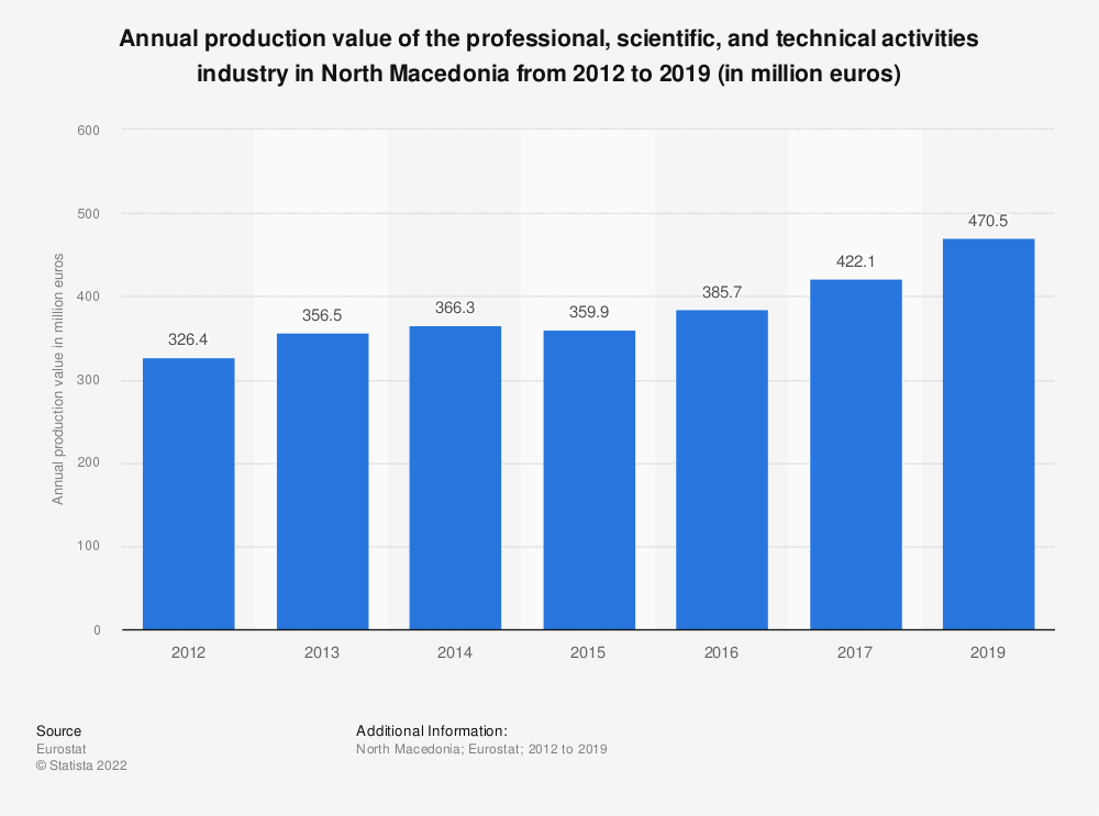 Statistic: Annual production value of the professional, scientific and technical activities industry in North Macedonia from 2012 to 2016 (in million euros) | Statista