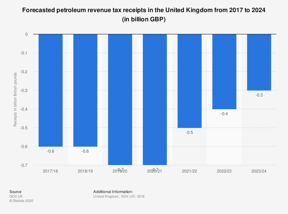 Statistic: Forecasted petroleum revenue tax receipts in the United Kingdom from 2017 to 2024 (in billion GBP) | Statista
