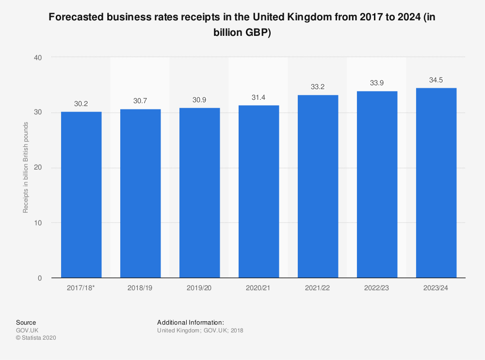 Statistic: Forecasted business rates receipts in the United Kingdom from 2017 to 2024 (in billion GBP) | Statista