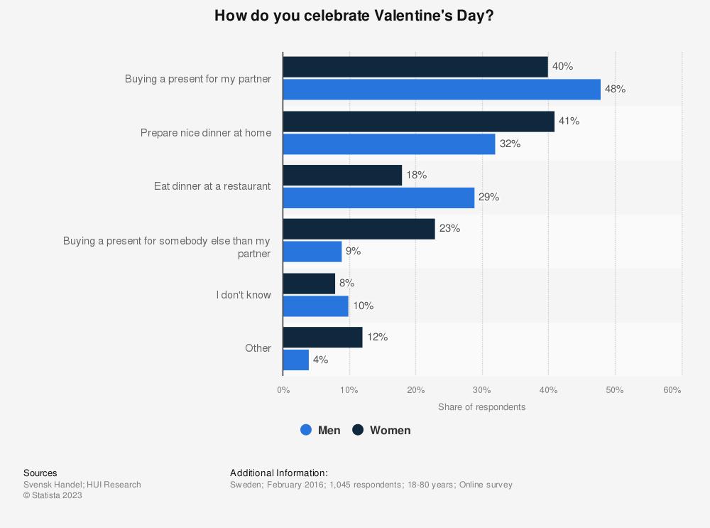 Statistic: How do you celebrate Valentine's Day? | Statista