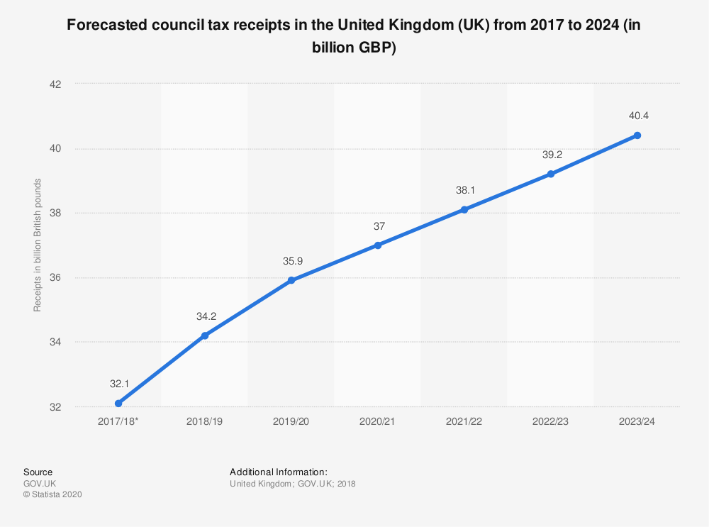 Statistic: Forecasted council tax receipts in the United Kingdom (UK) from 2017 to 2024 (in billion GBP) | Statista