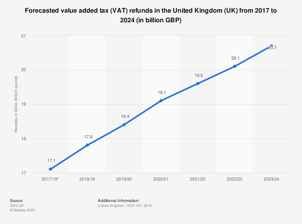Statistic: Forecasted value added tax (VAT) refunds in the United Kingdom (UK) from 2017 to 2024 (in billion GBP) | Statista