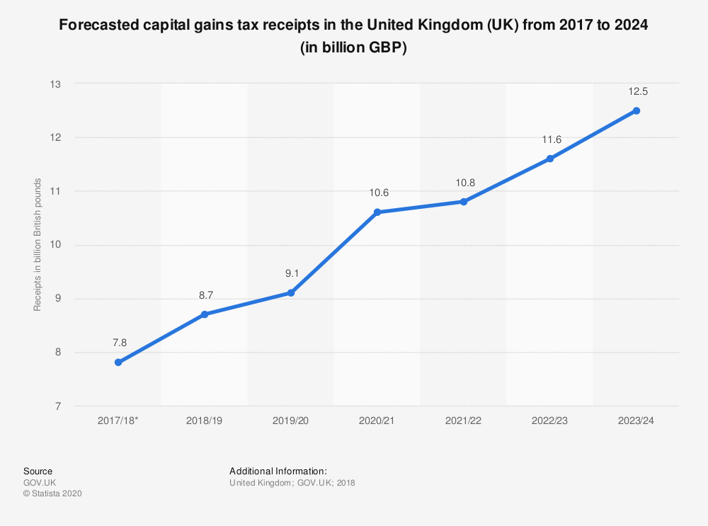 Statistic: Forecasted capital gains tax receipts in the United Kingdom (UK) from 2017 to 2024 (in billion GBP) | Statista