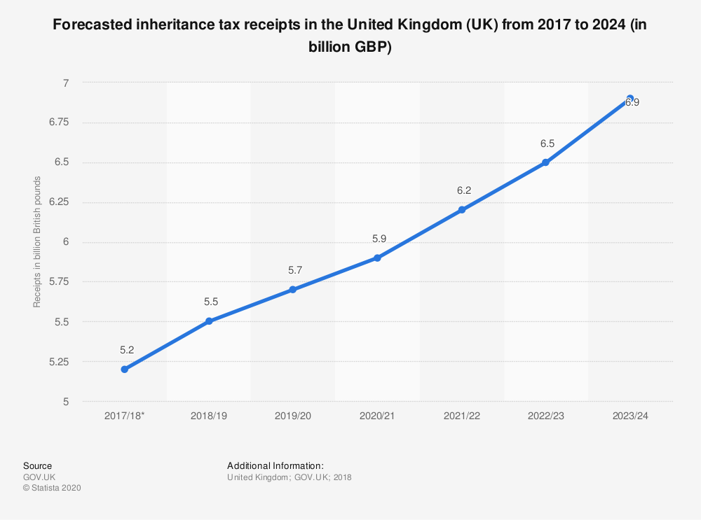 Statistic: Forecasted inheritance tax receipts in the United Kingdom (UK) from 2017 to 2024 (in billion GBP) | Statista