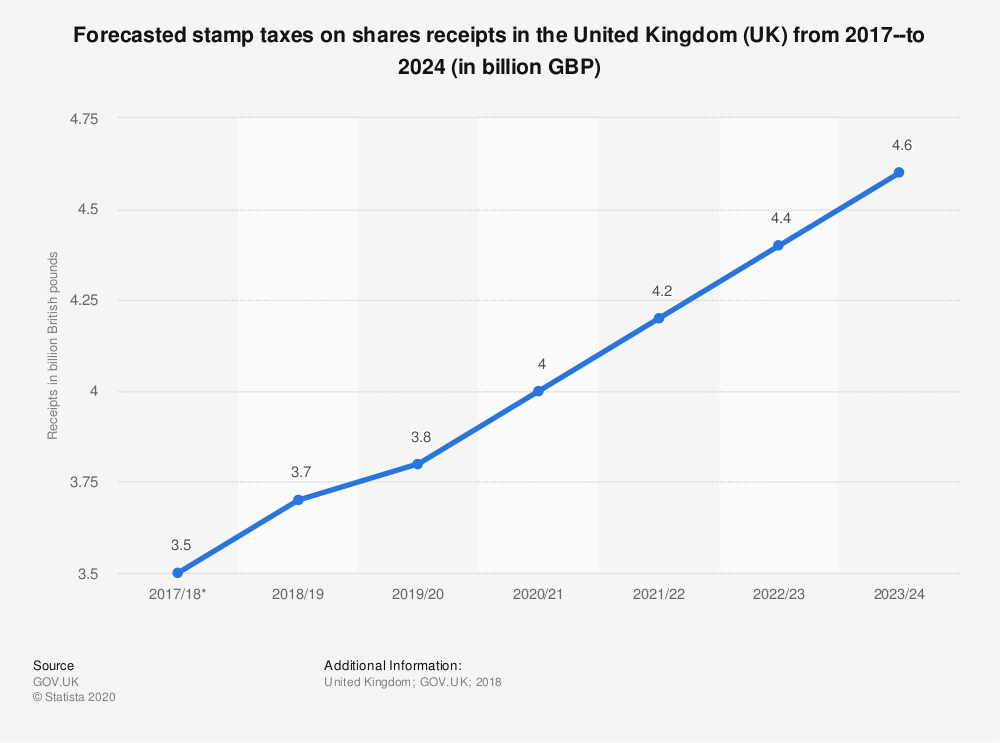 Statistic: Forecasted stamp taxes on shares receipts in the United Kingdom (UK) from 2017-- to 2024 (in billion GBP) | Statista