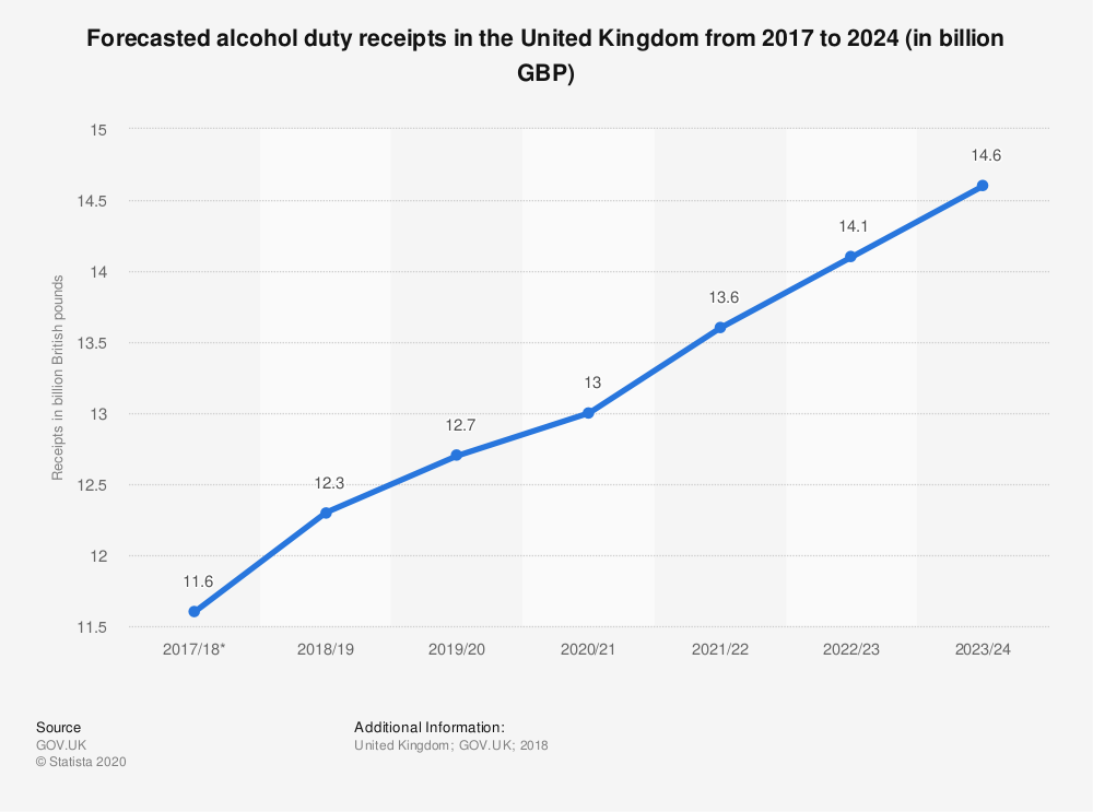 Statistic: Forecasted alcohol duty receipts in the United Kingdom from 2017 to 2024 (in billion GBP) | Statista