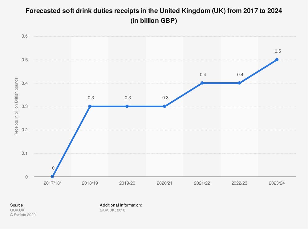 Statistic: Forecasted soft drink duties receipts in the United Kingdom (UK) from 2017 to 2024 (in billion GBP) | Statista