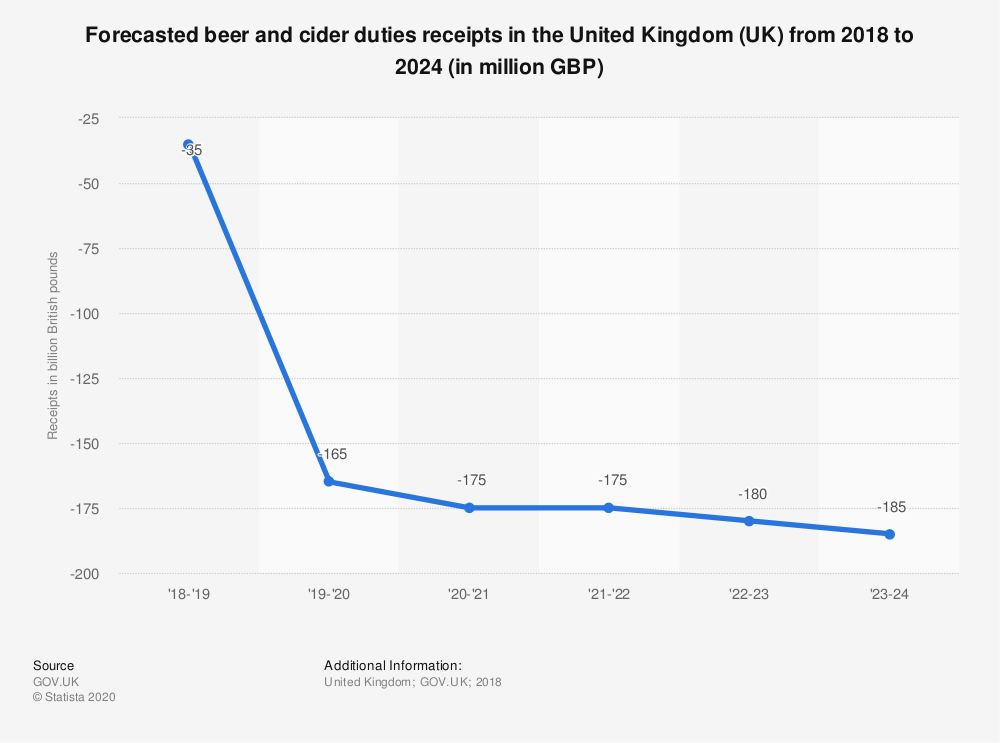 Statistic: Forecasted beer and cider duties receipts in the United Kingdom (UK) from 2018 to 2024 (in million GBP) | Statista