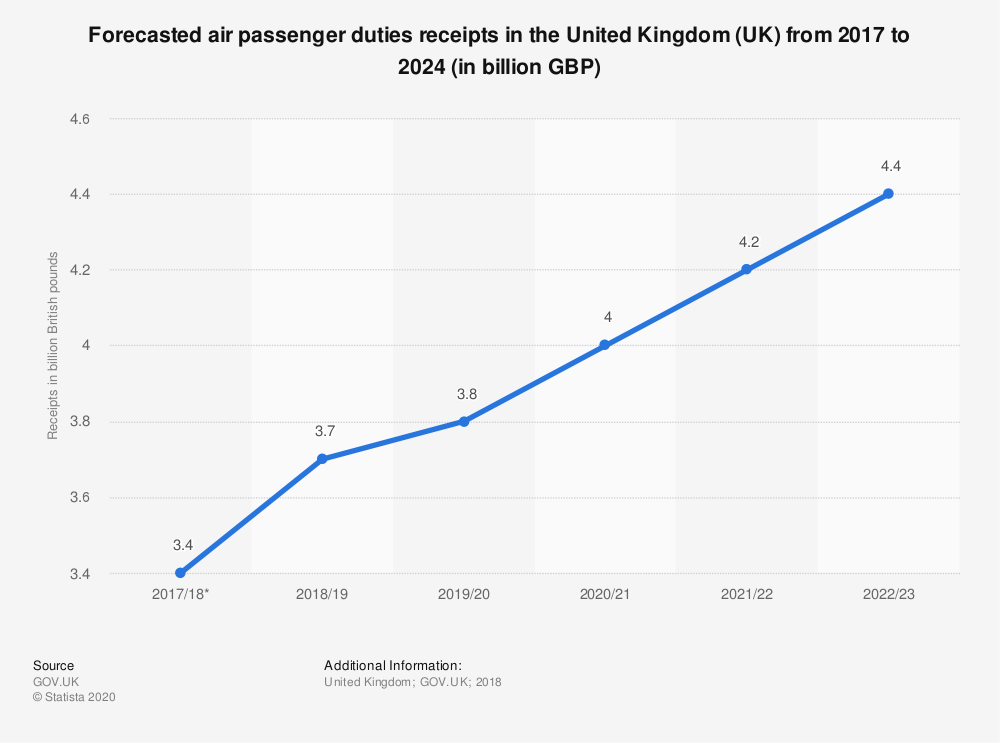 Statistic: Forecasted air passenger duties receipts in the United Kingdom (UK) from 2017 to 2024 (in billion GBP)   Statista
