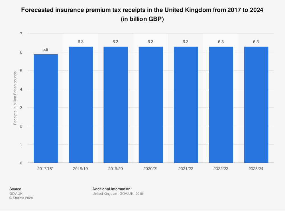 Statistic: Forecasted insurance premium tax receipts in the United Kingdom from 2017 to 2024 (in billion GBP) | Statista