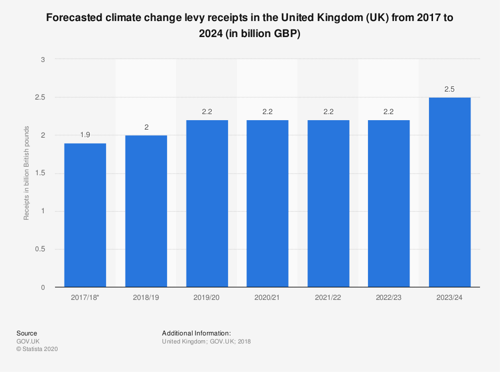 Statistic: Forecasted climate change levy receipts in the United Kingdom (UK) from 2017 to 2024 (in billion GBP) | Statista